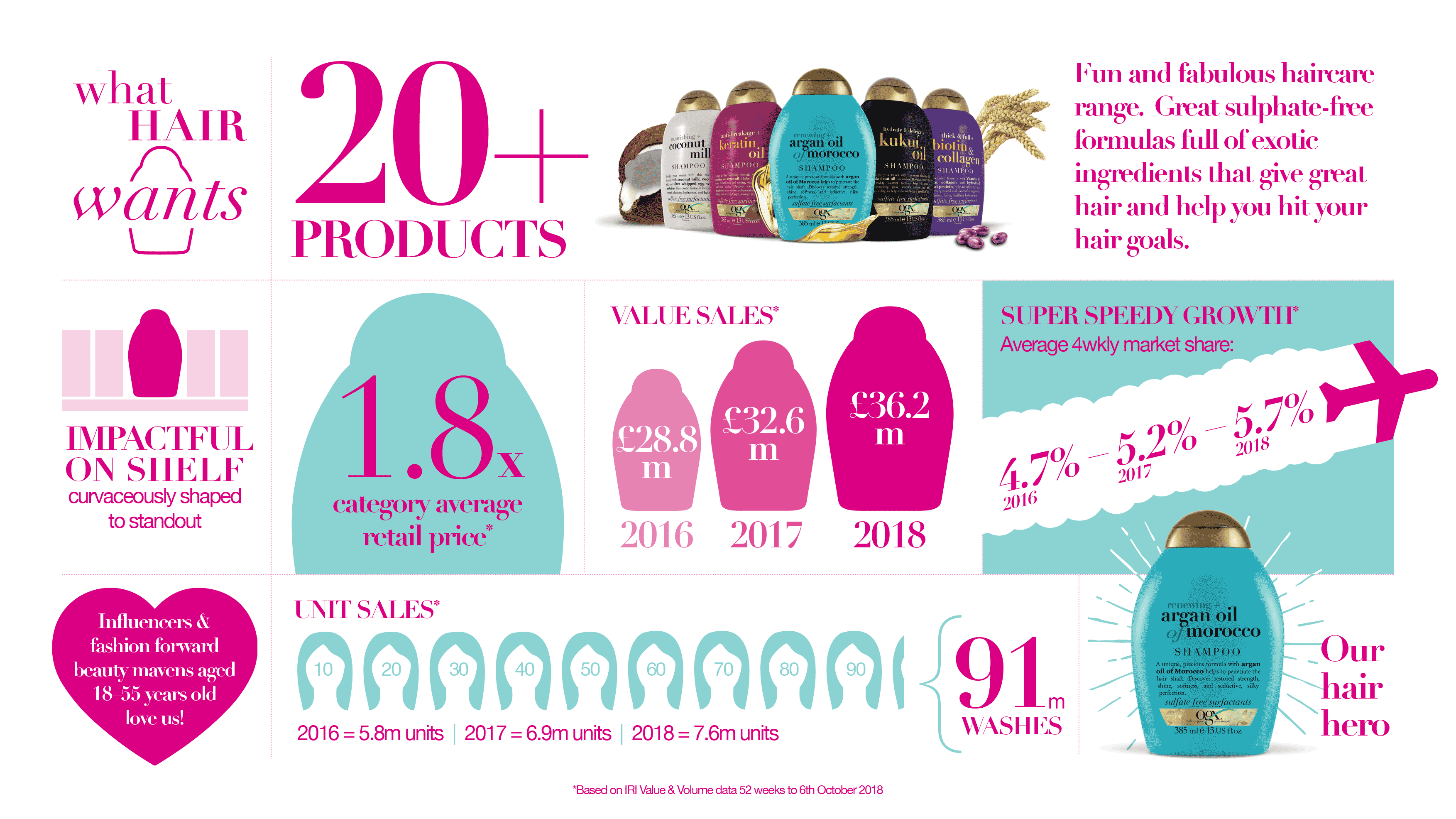 OGX infographic what hair wants